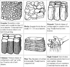 ColbyDigsSoil.com: Sizing Up Soil Structure #soil #science #lessons #structure