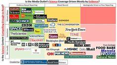 Medios más fiables en ciencia