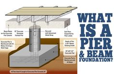 What is a Pier and Beam Foundation?