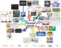 Personal Growth Mindmap – 75% Complete – Click to Visit Page, http://www.onecommunityglobal.org/personal-growth-lesson-plan/