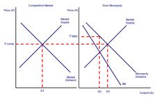 monopolies in economics: This graph, provided by Dr. Brandon Vick, gives a visual of how monopolies work in the market