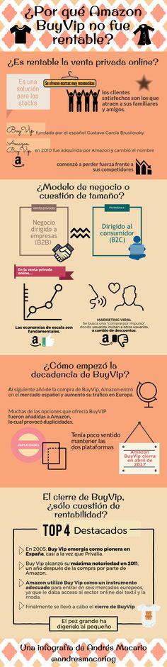 ¿Por qué Amazon BuyVip no fue rentable? - Infografía Andrés Macario  Amazon BuyVip fue comprado en 2010 y cerrado en 2017 por falta de rentabilidad en eCommerce. ¿Cuál fue la estrategia de entrada y qué ocasionó el desenlace?