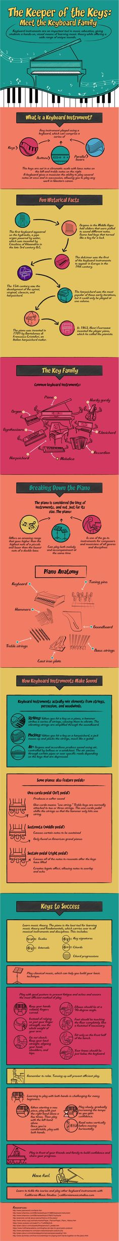 The Keeper of the Keys: Meet the Keyboard Family infographic #pianoteaching