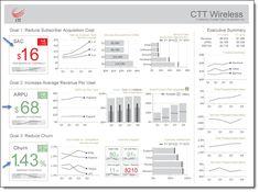 Figure 3 -- Telecom Operator Executive dashboard by Mark Wevers / Dundas BI
