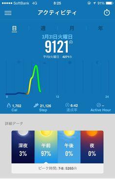 朝活16kmランニング終了少し後のAM8:25、Nike fuelで9,121fuel獲得!総歩数21,126、活動カロリー1,702!大充実です!#nikeplus 2015年3月31日。