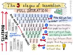 The 5 stages of innovation. I often feel stuck at level 2.