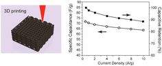 Supercapacitors Based on Three-Dimensional Hierarchical Graphene Aerogels with Periodic Macropores