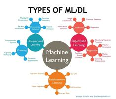 Types of & with practical implementation ideas >> via >> Learning Weather, Machine Learning Deep Learning, Bubble Chart, Machine Learning Artificial Intelligence, Data Visualization Tools, Digital Strategy, Data Analytics, Data Science