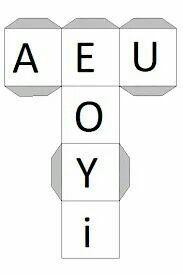 Diagram, Education, Alphabet, Preschool Math Activities, Speech Language Therapy, Kindergarten, Onderwijs, Learning