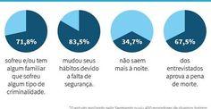 RS Notícias: Pesquisa mostra que 34,7% dos porto-alegrenses dei...