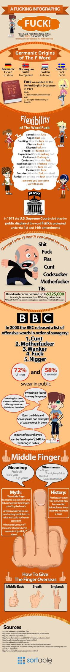 I'm glad they made an infographic for this! The origin of the F word