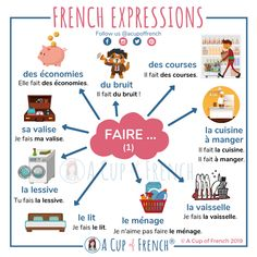 The French verb FAIRE is a very often used verb. Here are a few French expressions with the verb FAIRE. French Flashcards, Flashcards For Kids, French Worksheets, French Verbs, French Grammar, French Phrases, Basic French Words, How To Speak French, Learn French