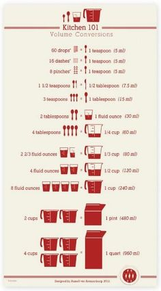 19 Baking Charts (Tips, Recipes, Guides & Templates) That Every Baker Needs to Pin | When it comes to baking, it pays to get it just right. Let's focus our article on something even more helpful to bakers, cakers and decorators out there... | http://angelfoods.net/19-baking-charts-tips-recipes-guides-templates-that-every-baker-needs-to-pin/