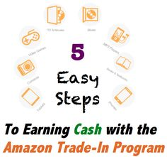 We can all use a little extra cash in our pocket and Amazon has a pretty easy way to get some.