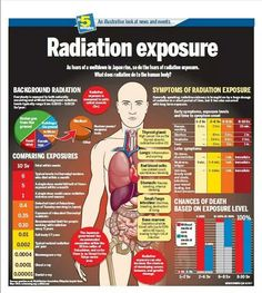 List Of Medical Radiation Induced Diseases And Syndromes Caused by Low Dose And High Dose Radiation, Dr. Gy Radiation Exposure During Nuclear Accidents Causes Death In Months, 50 Gy Given To Patients During Medical Radiation Procedures - Ba Survival Blog, Survival Prepping, Survival Skills, Survival Gear, Survival Quotes, Doomsday Survival, Wilderness Survival, Medical Student, Radiology Student