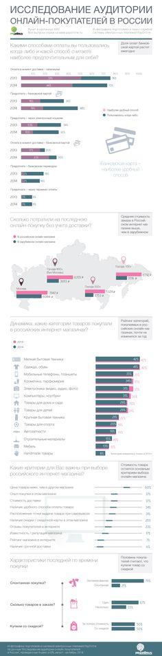 Инфографика: Онлайн-покупатели в России | Rusbase - предпринимательство, технологии и люди