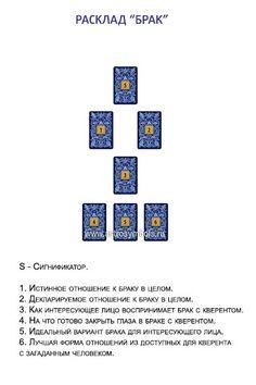 Астрология, Симболон, ТАРО