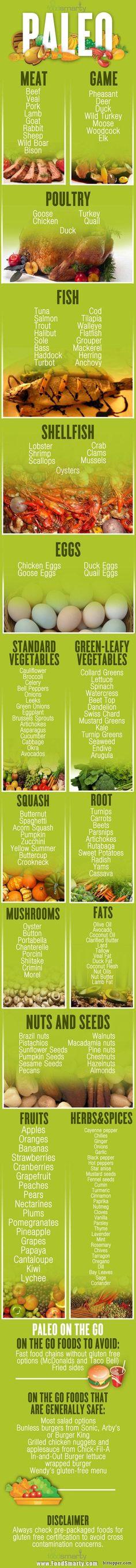 Paleo Diet Info Graphic - Quick Reference Card via bittopper.com