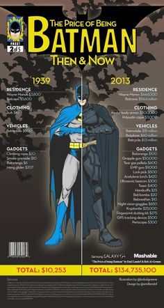 """The Price of being Batman"" by Emil Lendof & Bob Al-Greene - Visit: http://angelakamcomicart.wordpress.com/"