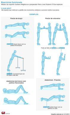 Bem Estar - Infográfico exercícios funcionais (Foto: Arte/G1)