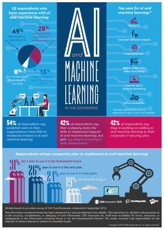 Artificial Intelligence and Machine Learning Infographic - http://elearninginfographics.com/artificial-intelligence-and-machine-learning-infographic/