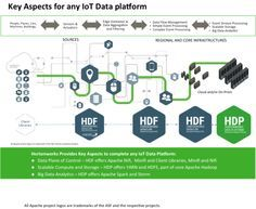 Building a Successful Enterprise-Grade IoT Platform IoT connected devices are turning up everywhere. Every major communications carrier is offering its own IoT platform. And hundreds of technology companies are offering capabilities for IoT use case implementation. xXx xXx