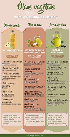 Óleo de canola, óleo de coco, azeite extravirgem, qual a melhor escolha? - Blog da Mimis #blogdamimis #óleosvegetais #óleodecoco #óleodecanola #azeite #saúde #alimentação