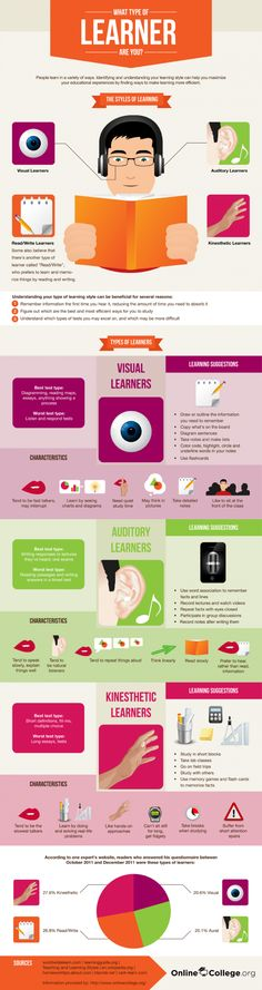 """Good instructional design involves an analysis of the learner. We should ask, """"Does this instructional design match my students' learning styles""""? Use this infographic to reflect on various learning styles. Communication Avec Les Parents, Types Of Learners, Instructional Design, Instructional Technology, Instructional Strategies, Study Skills, School Counseling, Special Education, Art Education"""