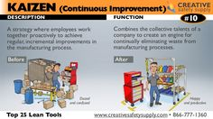 DESCRIPTION FUNCTION A strategy where employees work together proactively to achieve regular, incremental improvements in ...