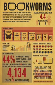 What is a bookworm - facts and figures [infographic]