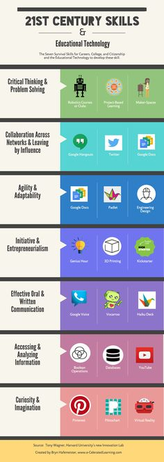 There exists a gap in U.S. education between where we are and where we should be.  This post shows an infographic listing  Tony Wagner's seven 21st Century Skills, and a few educational technology applications to develop those skills.