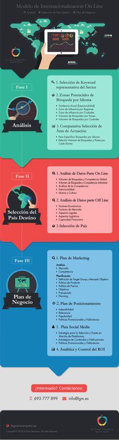 Modelo de internacionalización online #infografia  Ideas Negocios Online para www.masymejor.com