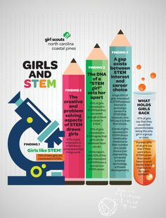 Girls and STEM Infographic. Girl Scout Findings show more girls show interest in STEM-based activities, but they still are not choosing science, tech, or engineering as their number one career path. Math Stem, Stem Science, Science Ideas, Physical Science, Girl Scout Bridging, Stem Careers, Girl Scout Juniors, Career Exploration, Stem Steam