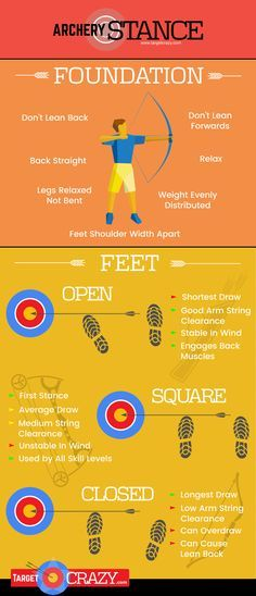 Archery Stance Infographic You are in the right place about Hunting decor Here we offer you the most beautiful pictures … Quail Hunting, Deer Hunting Tips, Turkey Hunting, Archery Hunting, Archery Sport, Coyote Hunting, Olympic Archery, Archery Club, Hunting Stuff