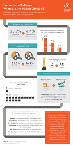 Infographic: Where are the Women Directors?