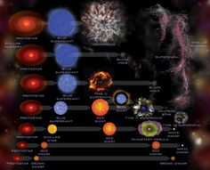 Most of the stars in the Universe are in the main sequence stage of their lives, a point in their stellar evolution where they're converting hydrogen into