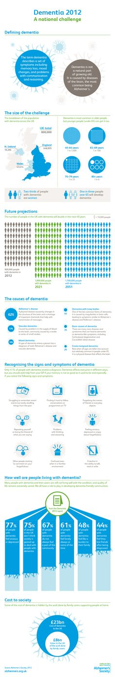 Infographic from Alzheimer& Society illustrating key dementia statistics an. Dementia Statistics, Dementia Facts, Dementia Care, Alzheimer's And Dementia, Home Health, Health Care, Alzheimers Awareness, Brain Health, Mental Health