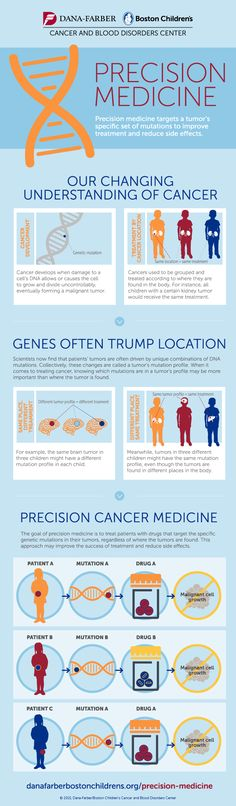 Dana-Farber/Boston Children's is leading the way in precision medicine for pediatric cancer. Precision cancer medicine provides individualized treatment tailored to the genetic characteristics of the patient's cancer. The infographic below explains how.