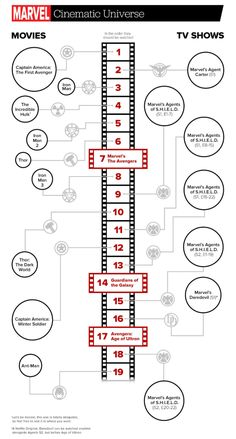 marvel-cinematic-universe-infographic-avengers-The correct order to watch the movies &TV shows in!