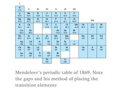 Mendeleevs early periodic table history of science pinterest mendeleevs early periodic table history of science pinterest periodic table and aqa urtaz Image collections