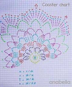 ideas crochet paso a paso ideas charts Motif Mandala Crochet, Crochet Coaster Pattern, Crochet Circles, Crochet Doily Patterns, Crochet Diagram, Crochet Chart, Crochet Squares, Crochet Flowers, Granny Squares