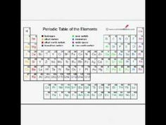 Periodic table worksheets che 121 general chemistry i 5 hours ncea level 2 chemistry lewis structure basics youtube mrandrewschemistry urtaz Gallery