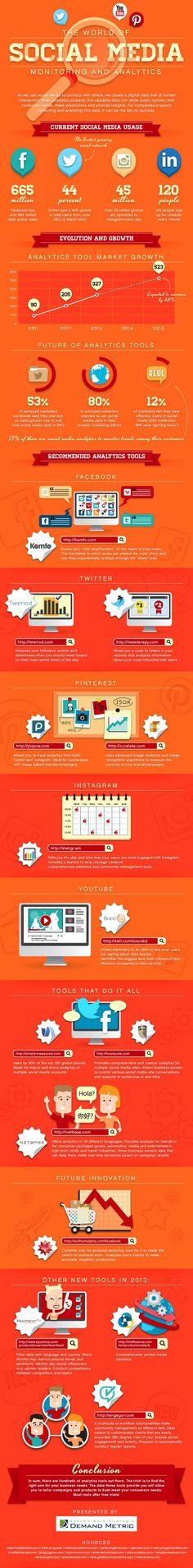 The World Of Social Media Monitoring -14 Social Media Analytics Tools #infographic