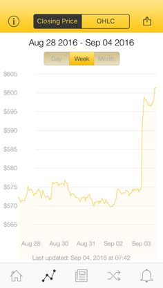 The latest Bitcoin Price Index is 601.52 USD http://www.coindesk.com/price/ via @CoinDesk App