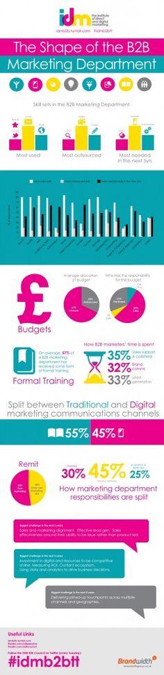 [Infographic] The 2013 marketing department – IDM Survey Marketing Communications, Business Marketing, No Response, Digital Marketing, Leadership, Insight, Budgeting, Infographics, Shape