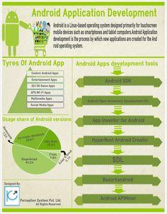 Guia para desarrollar en Android #infografia #infographic