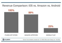 You thought Google makes money from Android Apps – See Revenue Comparison: iOS vs Amazon vs Android