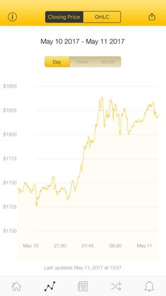 The latest Bitcoin Price Index is 1,820.55 USD http://www.coindesk.com/price/ via @CoinDesk App