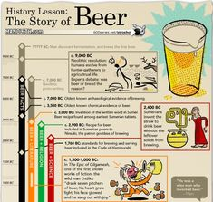 History Lesson: The Story Of Beer. Timeline: A History Of Beer. Beer Infographic, Infographic Examples, Infographics, Timeline Infographic, Beer Brewing, Home Brewing, Benefits Of Drinking Beer, Gin, Vodka
