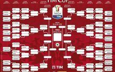 Calendario della Coppa Italia 2017: partite, date e tabellone della Tim Cup 2017 Possibili quarti di finale del lato sinistro del tabellone: Milan-Juve e Napoli-Fiorentina che di conseguenza potrebbero dar vita in semifinale a match interessanti come Napoli-Juventus oppure Milan-N #timcup #coppaitalia #calcio #tabellone